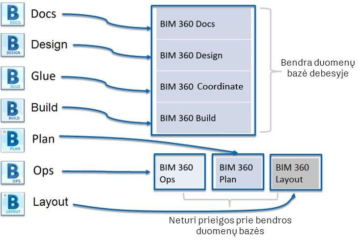 Autodesk BIM 360 programinės įrangos pokyčiai nuo 2019 metų