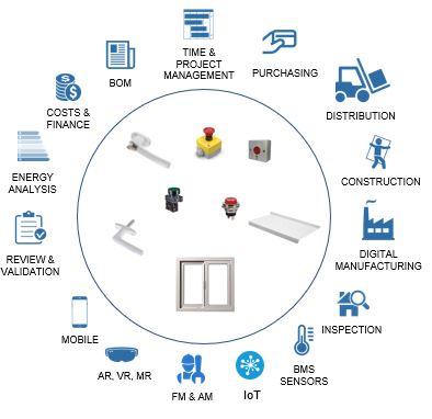 BIM, klasifikavimas, duomenų valdymas ir naudojimas