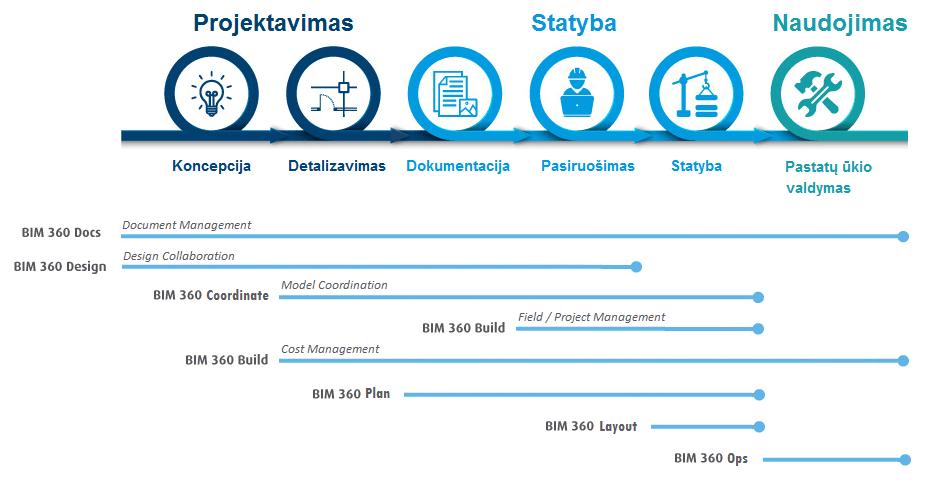 Autodesk BIM 360 produktų naudojimo schema